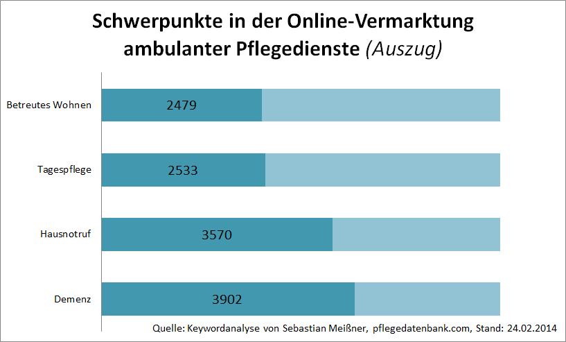 pflegedienste-keywordanalyse