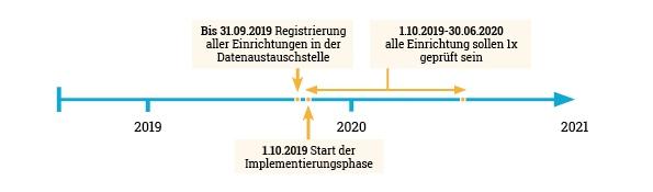 Mitte 2020 sollen alle Einrichtungen in Deutschland mindestens einmal anhand der indikatorengestützten Qualitätsprüfung  geprüft worden sein.