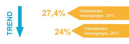 Die Vollstationären Versorgungen zeigen einen abnehmenden Trend.