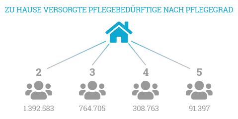 Über eine Millionen zu Hause versorgte Menschen wurden in Pflegegrad 2 eingestuft.